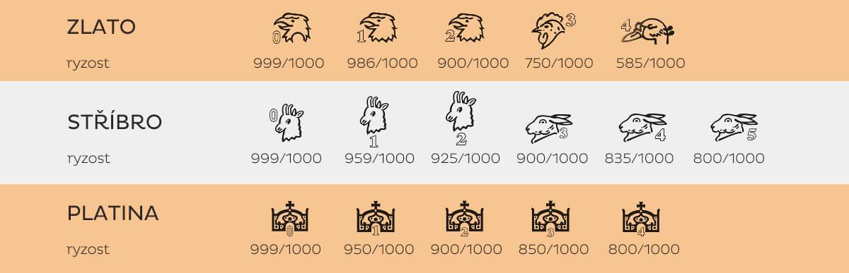 Značky platné od roku 1993