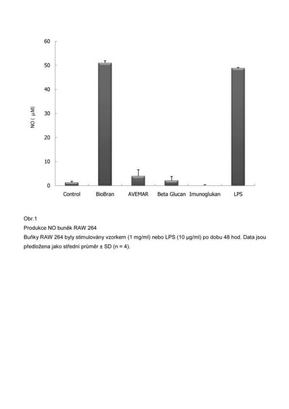Klinická studie - makrofágy
