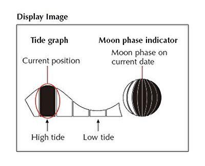 Funkce přílivu/odlivu a fáze měsíce.